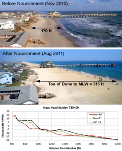 Beach Nourishment on the Outer Banks